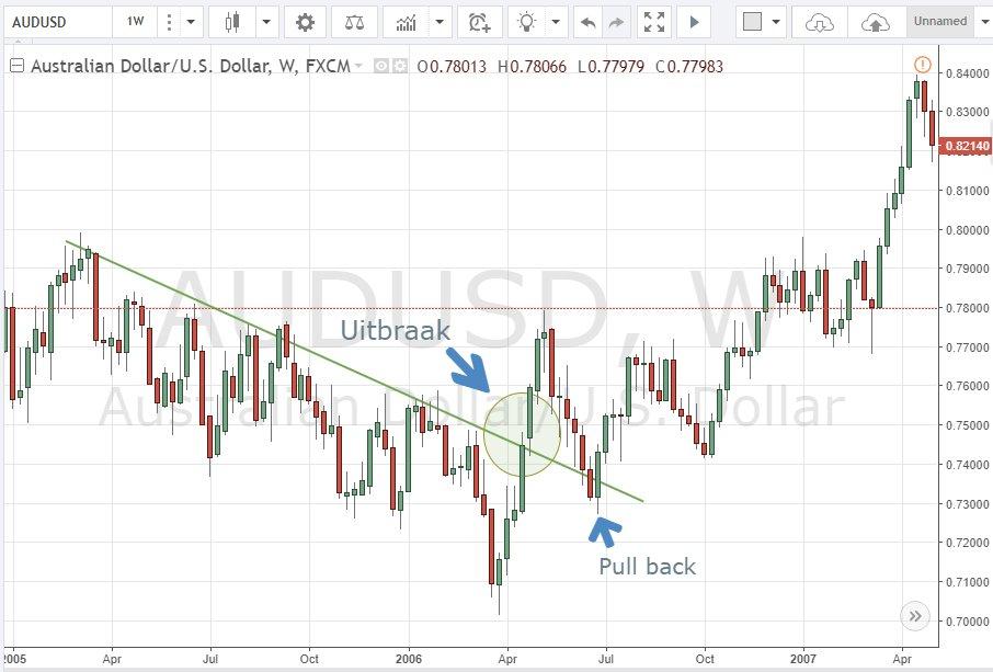 Intuïtieve grafieken & trading software