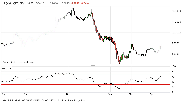 Technische analyse: Traden en beleggen op basis van grafieken in plaats van het nieuws