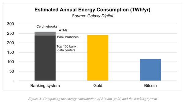 Het energieverbruik van Bitcoin toegelicht