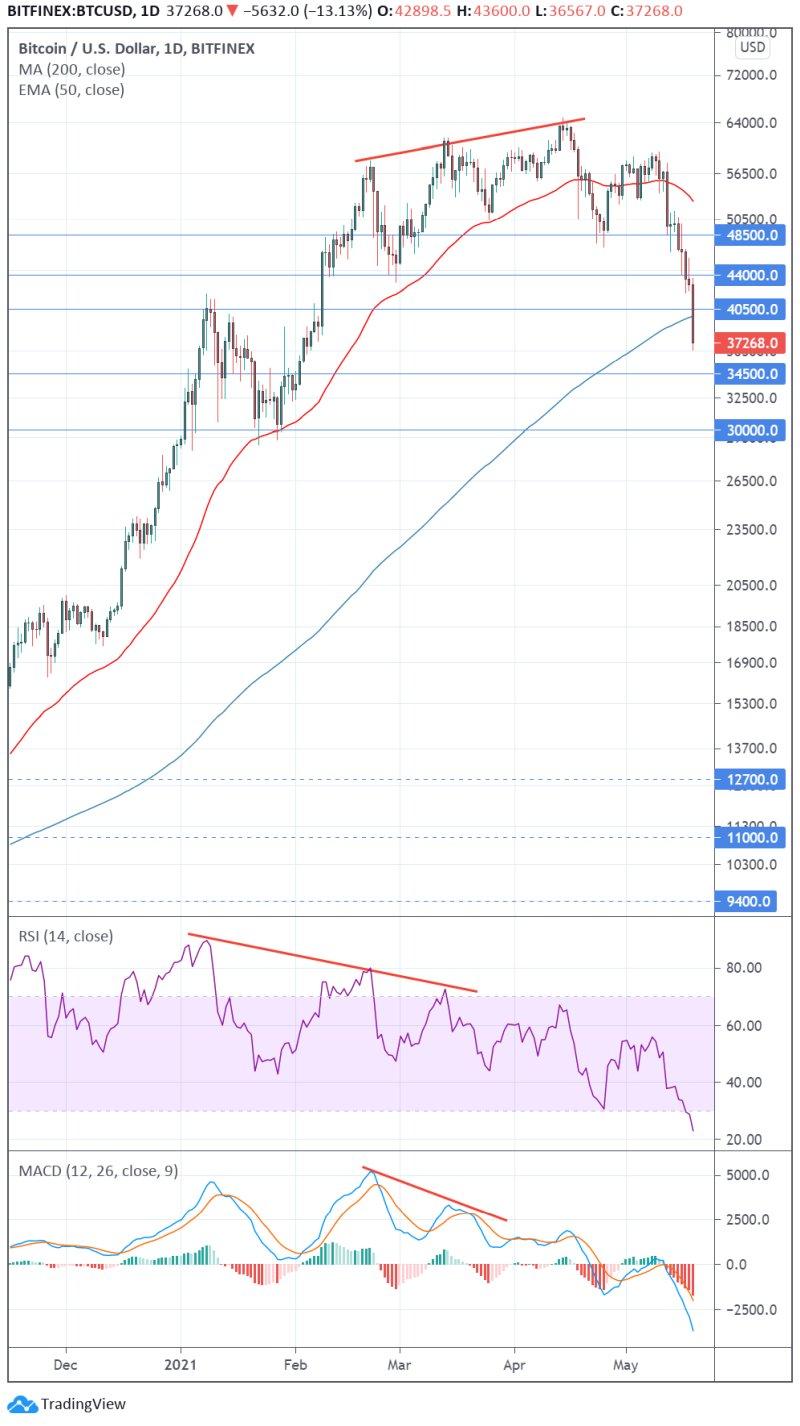 Bitcoin: top gezet of tijdelijke correctie?