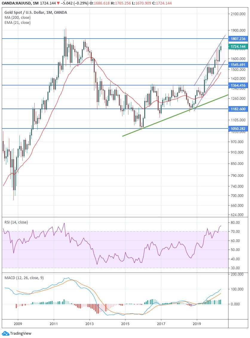 Steeds meer beleggersvraag naar goud