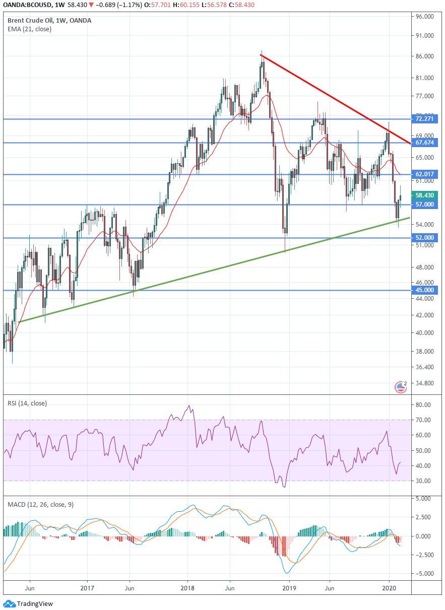 Herstelt olieprijs verder?