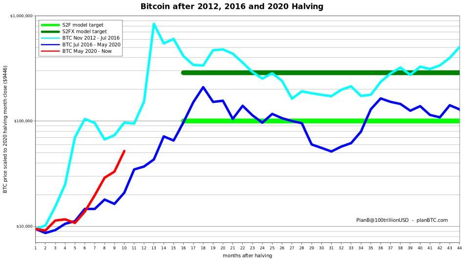Hoe lang stijgt de bitcoin nog in 2021?