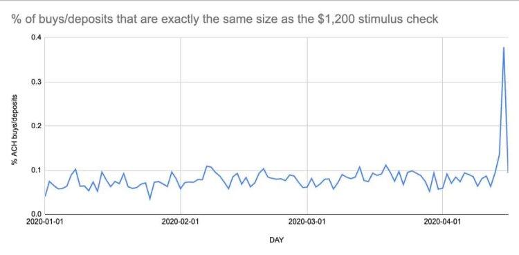 Sommige Amerikanen kopen cryptocurrency met hun stimulus cheques
