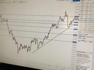 Grafieken Tradingview